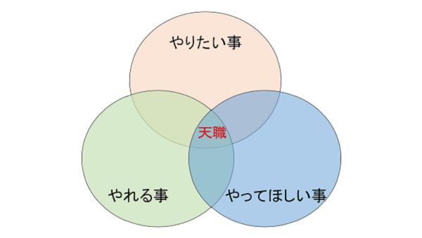 天職3つの輪
