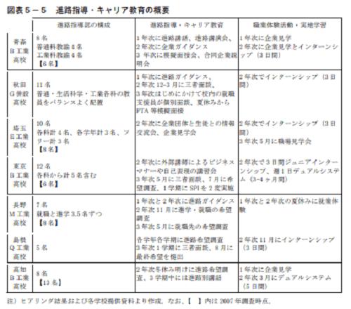 高卒の就職システム5