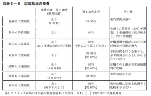 高卒の就職システム6