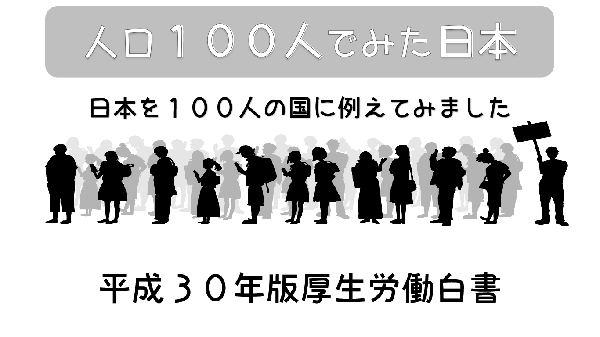 【平成30年版厚生労働白書】人口100人でみた日本