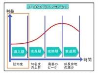 プロダクトライフサイクル(PLC)導入期