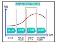 プロダクトライフサイクル(PLC)成熟期