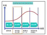 プロダクトライフサイクル(PLC)成長期