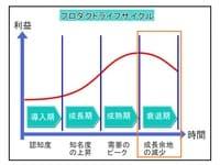 プロダクトライフサイクル(PLC)衰退期