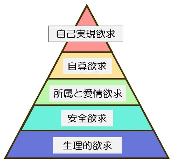 マズローの欲求5段階説(自己実現理論)/就職・転職・従業員満足度 ...