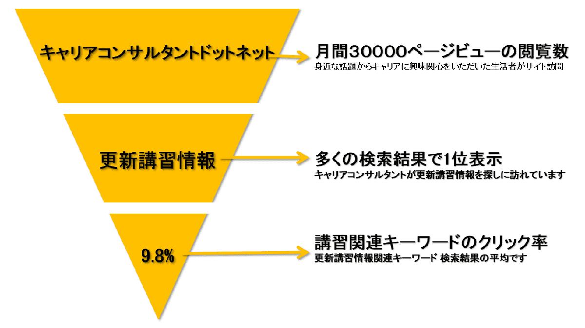 cc-koushin-sankaku