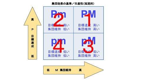 集団効果の基準/生産性(短期的)