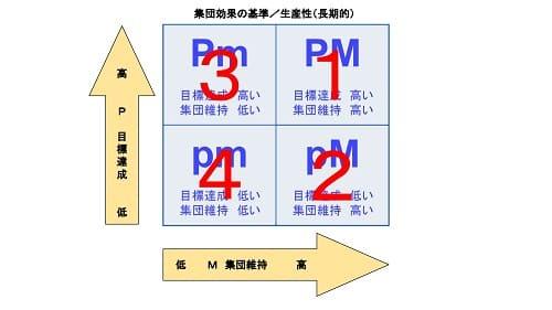 集団効果の基準/生産性(長期的)