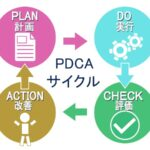 pdca-plan-do-check-action