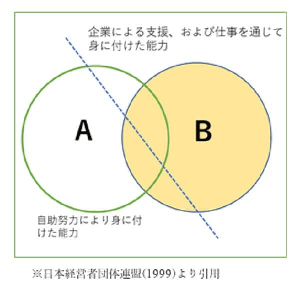 日本経営者団体連盟※現日本経営団体連合会の視点